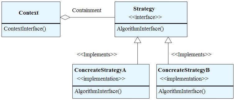 Open Classroom Design Pattern In Java ~ Strategy pattern design patterns in java