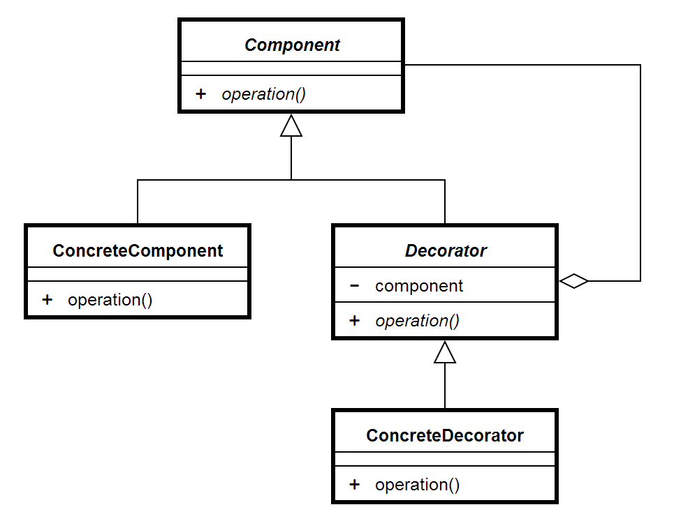 Decorator pattern design patterns in java for Architecture java
