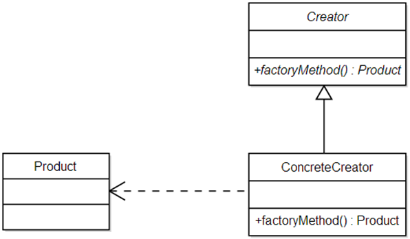 Factory Method And Singleton Patterns Design Patterns In Java New Factory Design Pattern Java